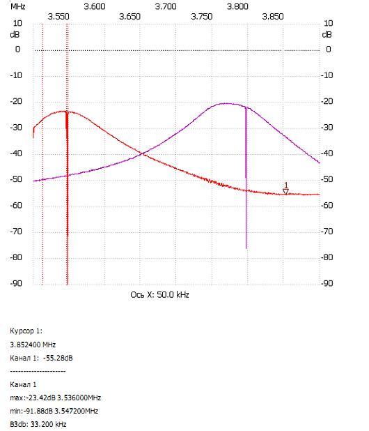 Сопряжение контуров приемника с ЭМФ 200 кГц на 80м US5MSQ