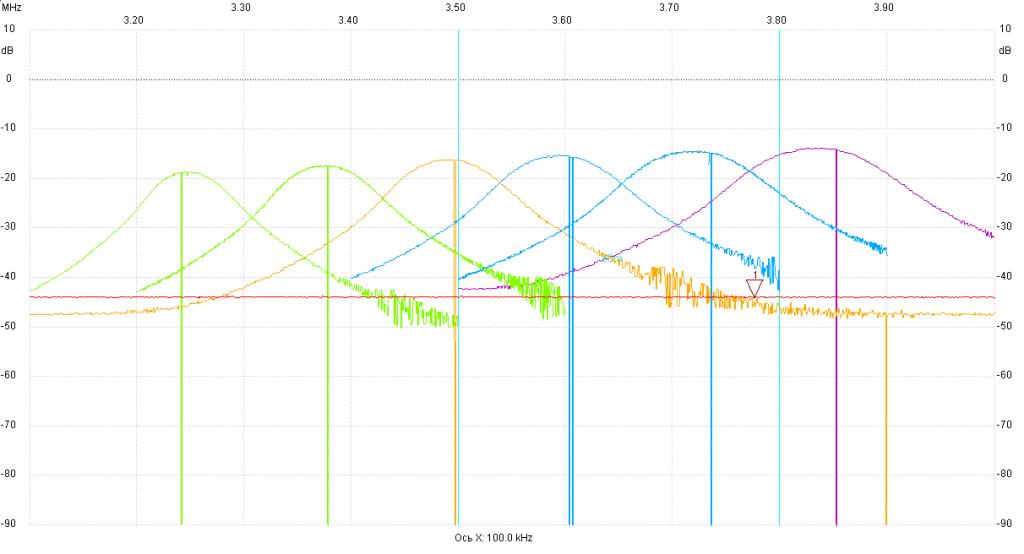 Сопряжение контуров 3,3-3,8 МГц приемника RX80RFTEMF US5MSQ